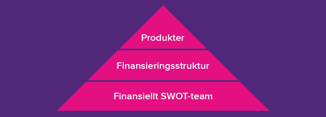 Pyramidmodell som beskriver en struktur för finansiering bestående av tre steg: SWOT-team, struktur och produkter